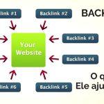 Backlinks: O que são e para que servem?